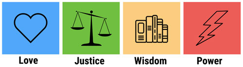Love Justice Wisdom Power