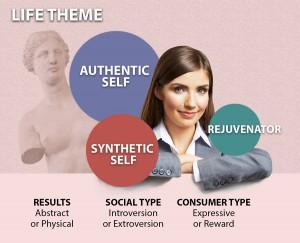 Authentic Identity Illustrated